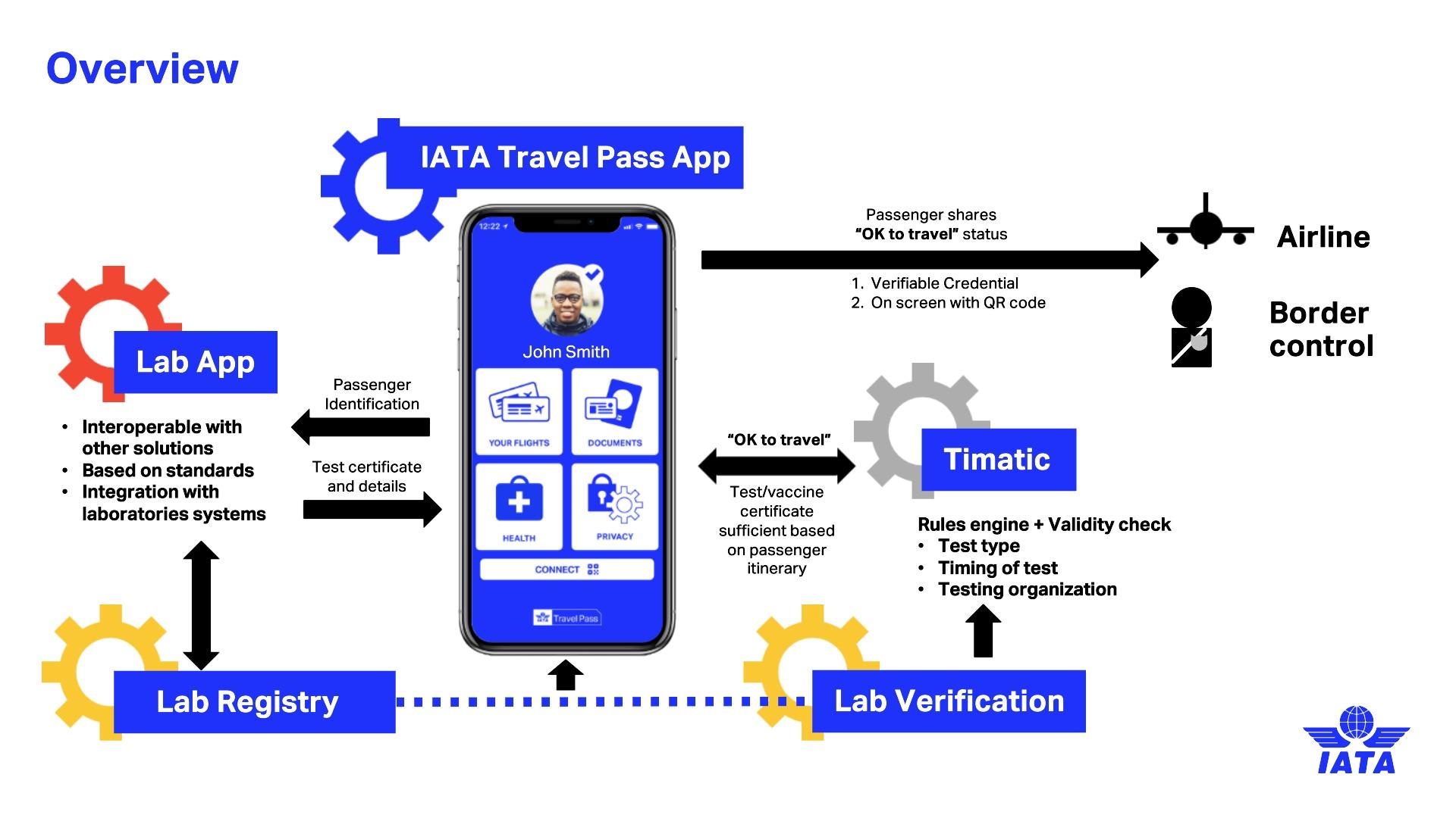 IATA Travel Pass: cos'è, a cosa serve, come ottenerla