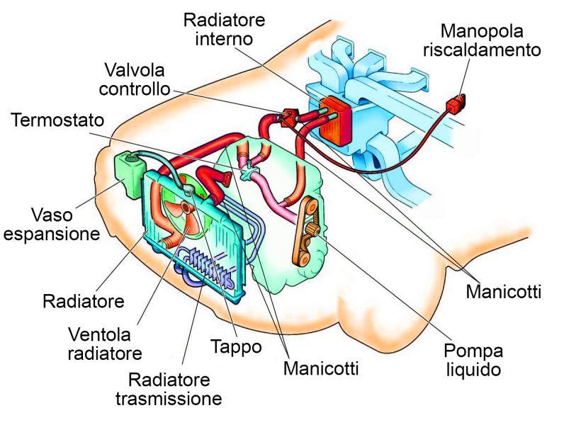 L'impianto di raffreddamento dell'auto | FUNZIONACOSI