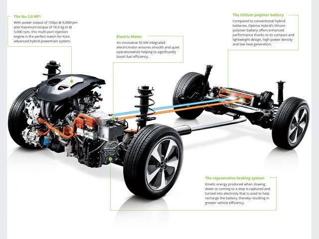 Auto Ibrida elettrica - sistema parallelo
